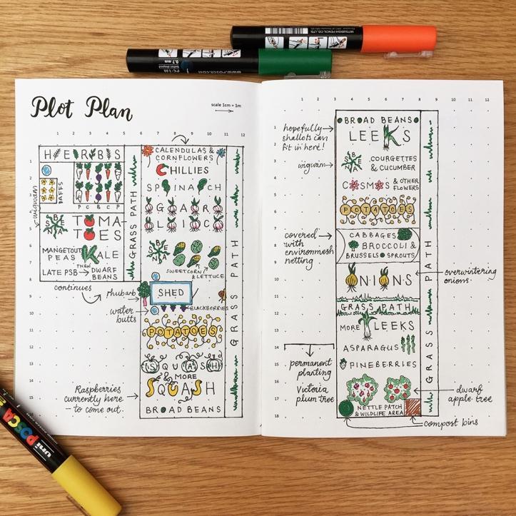 plot-plan-2017